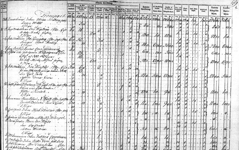 Sida ur kronotaxeringslängd 1795.