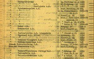 Detalj ur mantalsregister 1925.
